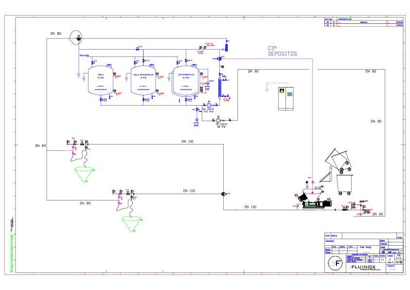 Proyecto instalación planta pet food - Diagrama dosificado de carne