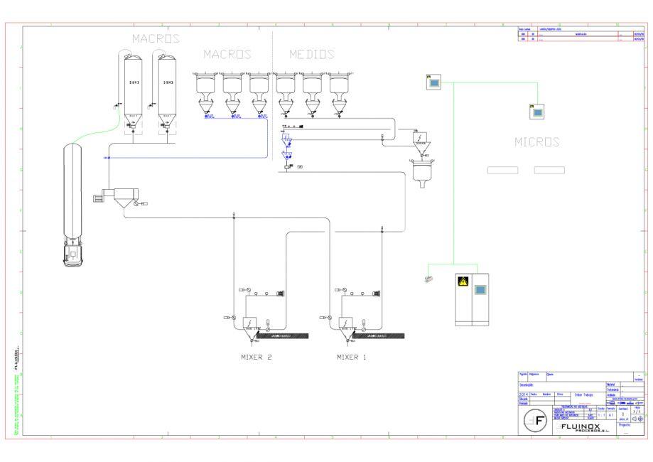 Proyecto instalación planta pet food - Diagrama macros y medios
